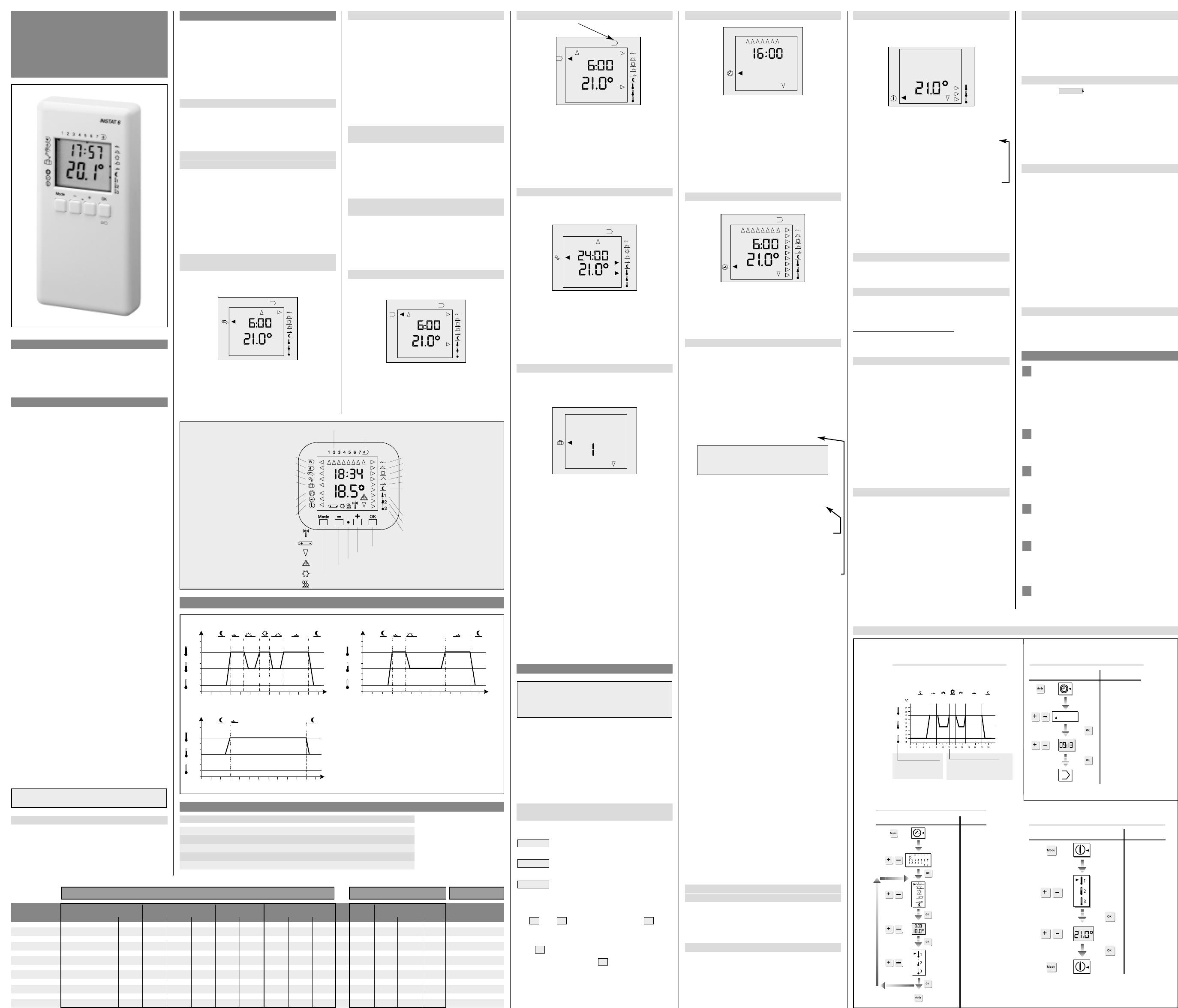 bedienungsanleitung eberle instat 6 2w seite 1 von 2. Black Bedroom Furniture Sets. Home Design Ideas