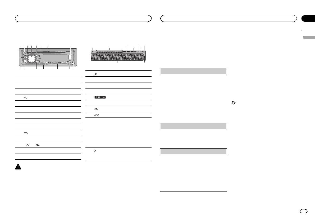 Mosfet 50wx4 Pioneer Manual German For A Need Wiring Diagram Or Bedienungsanleitung Deh 1600ub Seite 1 Von 100 Deutsch Rh Libble De