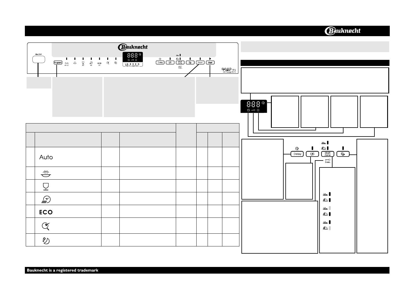 bedienungsanleitung bauknecht gsf prestige 9r pc (seite 1  ~ Geschirrspülmaschine Bauknecht