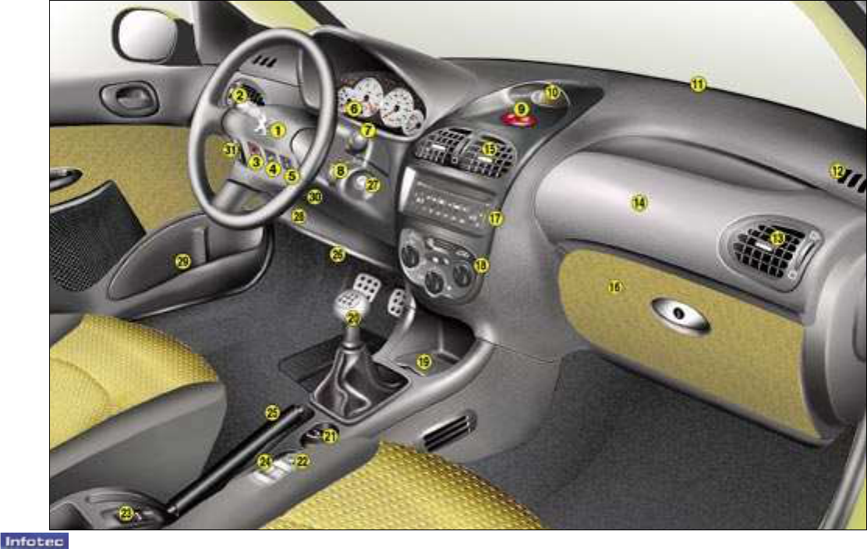 Schaltplan Klimaanlage Peugeot 206