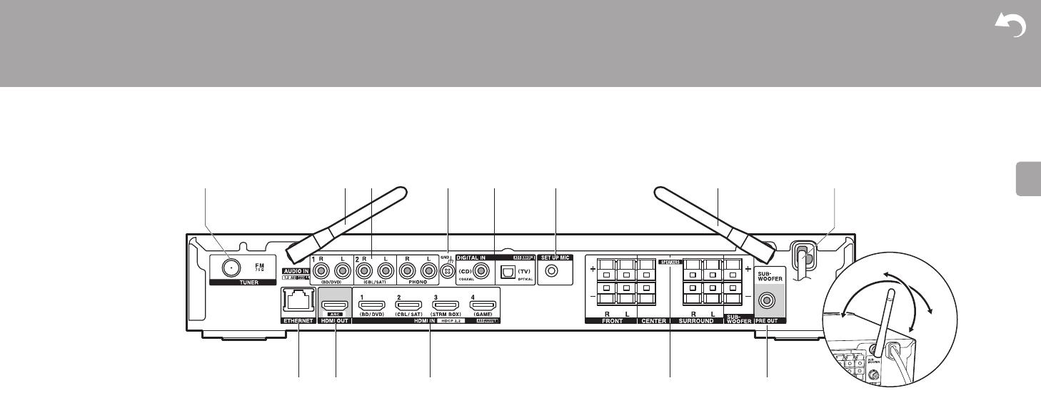 Bedienungsanleitung Onkyo Tx L50 Seite 2 Von 526 Deutsch Receiver With Pre Outs On Wiring Diagram For Powered Subwoofer 4