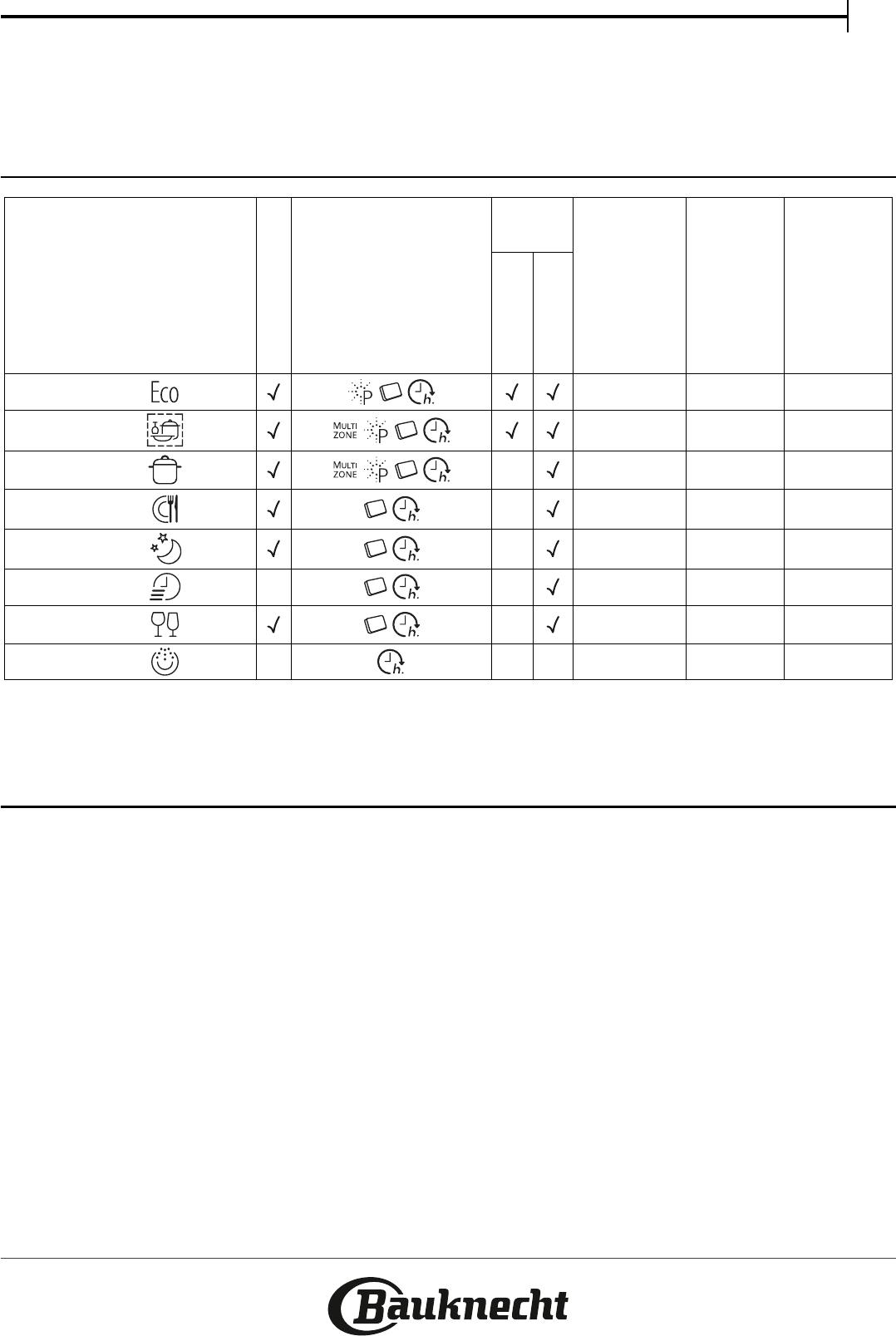 Bedienungsanleitung Bauknecht BBC 3C26 PF X A (Seite 1 von 8