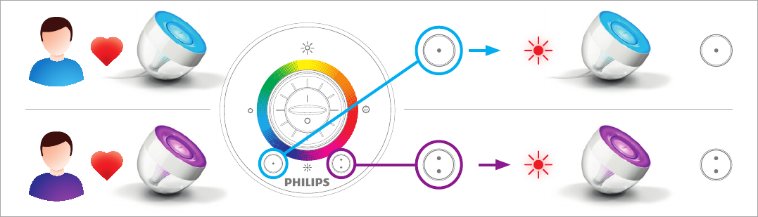 Bedienungsanleitung Philips 70999 LivingColors Iris (Seite 5