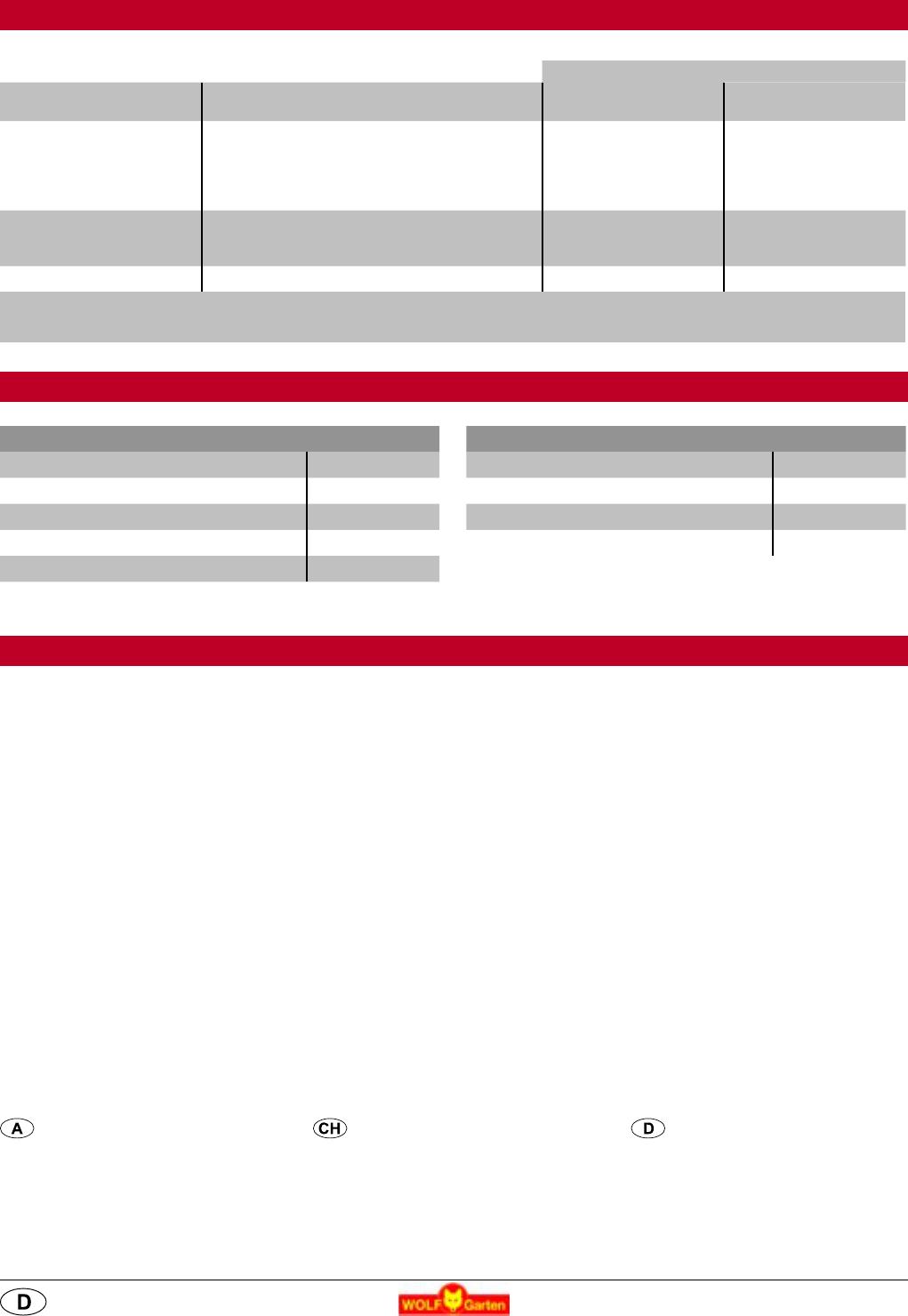 Bedienungsanleitung WOLFGarten 242 B (Seite 11 von 34  ~ Waschbecken Verstopft Englisch