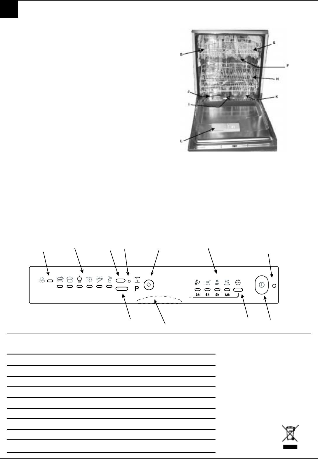 bedienungsanleitung hotpointariston ll 64 x eu (seite 4  ~ Geschirrspülmaschine Englisch