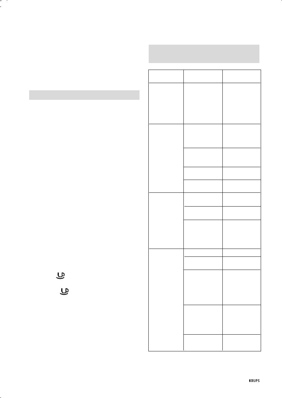 Bedienungsanleitung Krups NOVO PLUS FNC2 (Seite 85 von 86