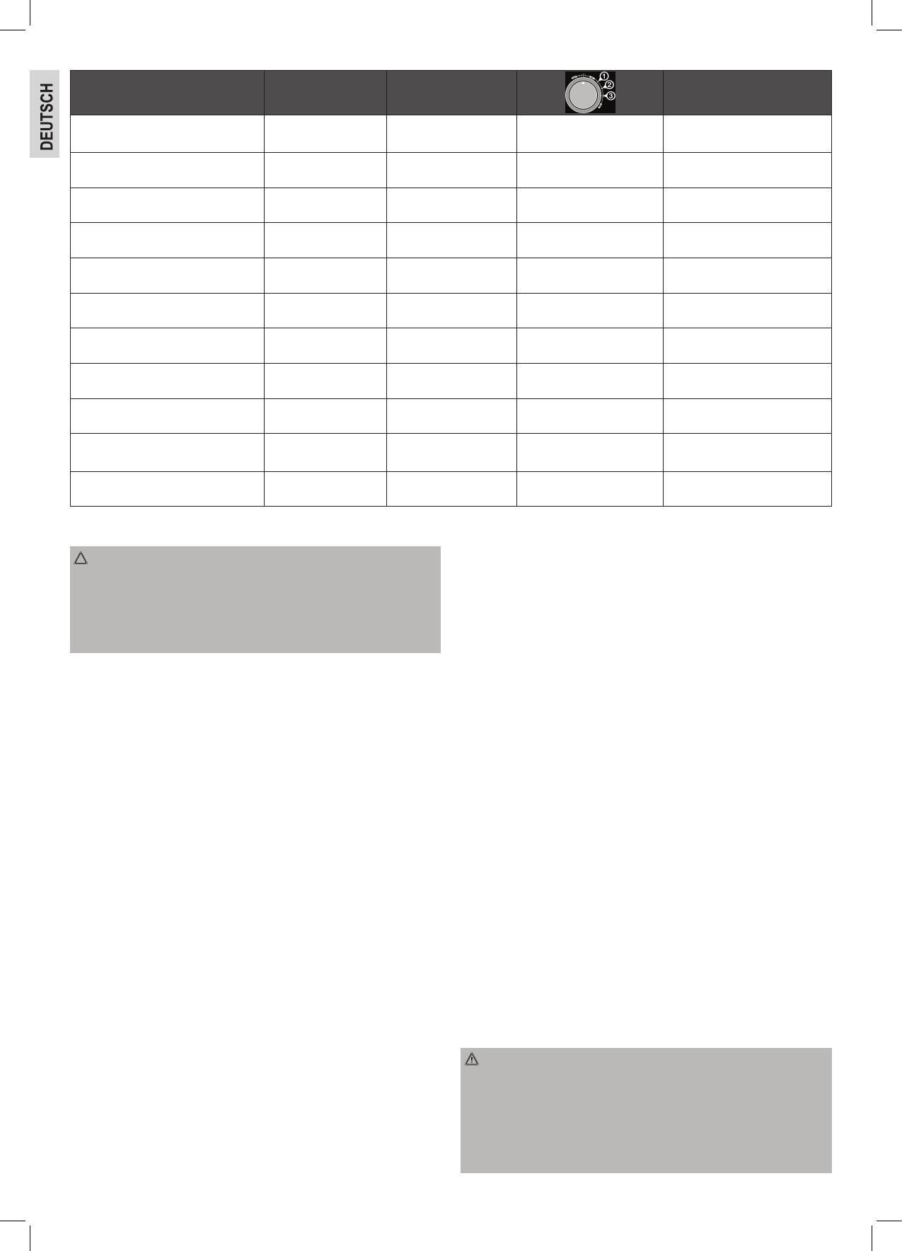 Bedienungsanleitung ProfiCook PC-KM 1063 (Seite 1 von 82) (Deutsch ...