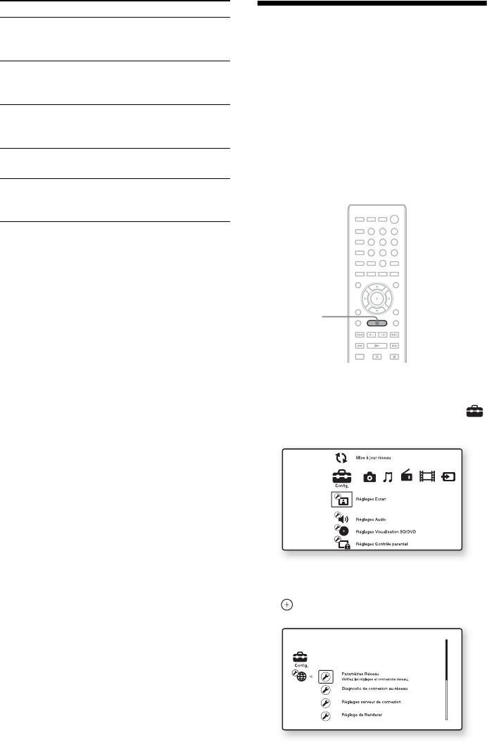 Bedienungsanleitung Sony BDV E380 Seite 1 Von 247 Deutsch